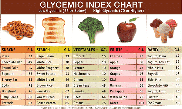 glycemicindex.png